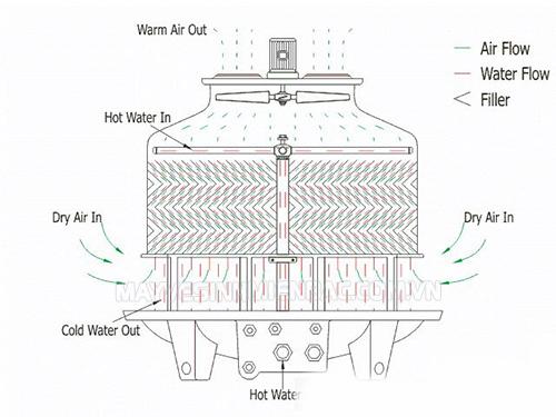 Thông tin cấu tạo tháp giải nhiệt công nghiệp
