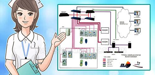 Hệ thống khí y tế chính là bộ mặt, là lá phổi của bệnh viện