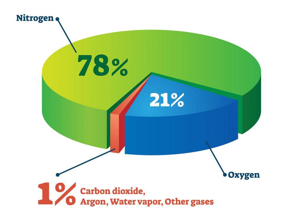 thành phần không khí sạch