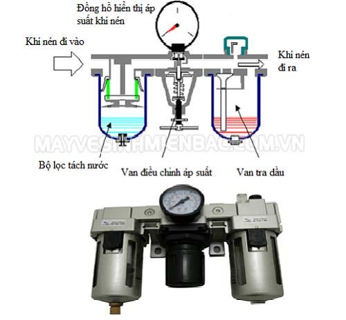 Cấu tạo của bộ phận lọc khí nén