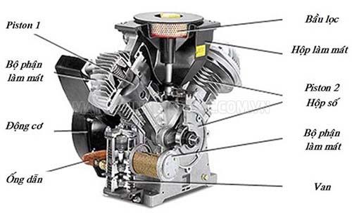 Những điều cần biết về máy nén khí piston 2 cấp