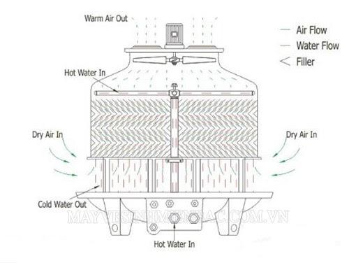 Đặc điểm sơ đồ nguyên lý tháp giải nhiệt